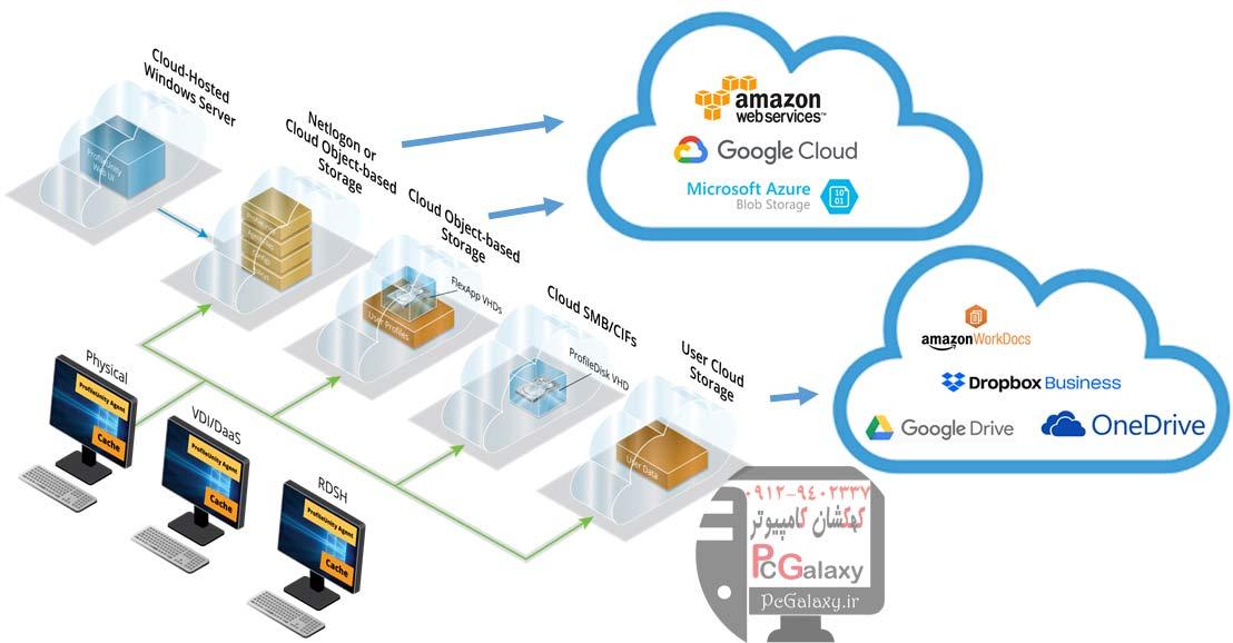 فضای ابری (Cloud) چیست؟ – ذخیره سازی ابری چیست؟