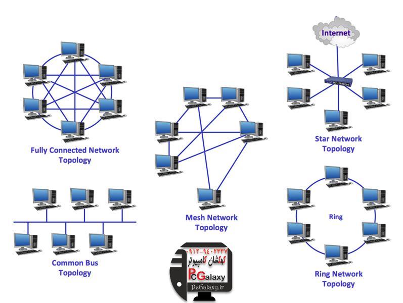 معرفی انواع شبکه های کامپیوتری و توپولوژی ها
