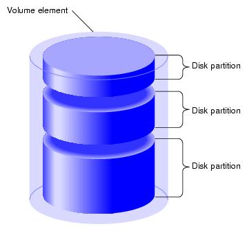 پارتیشن بندی هارد دیسک چیست؟